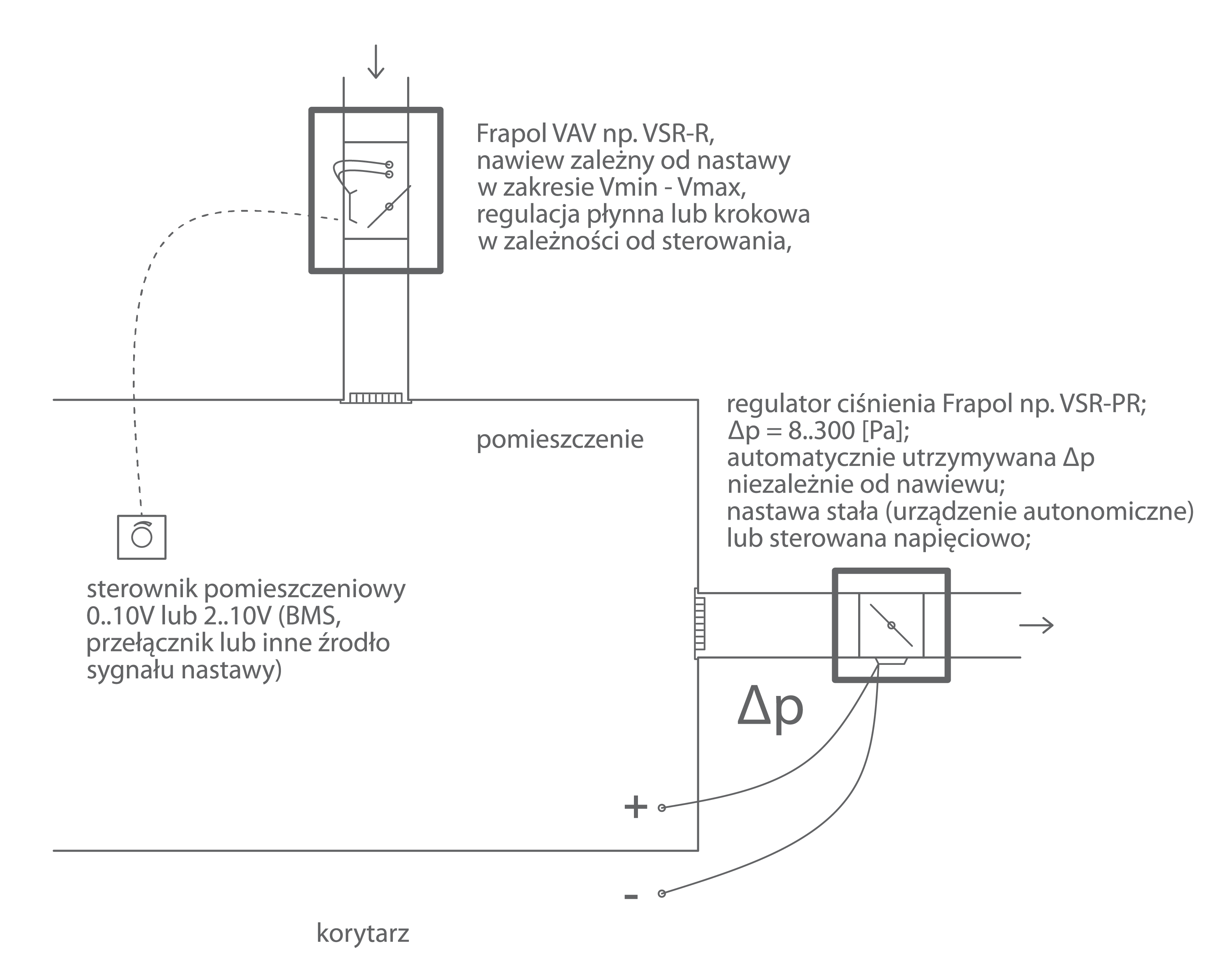 regulacja przepływu powietrza w instalacjach wentylacyjnych