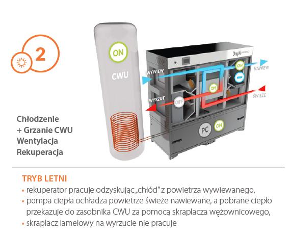 centrale wentylacyjne frapol Onyx3