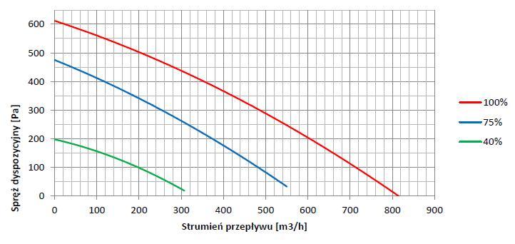 http://www.frapol.com.pl/uploads/images/wykres_wydajnosci_centrali_onyx_classic_550_09.07.13.jpg