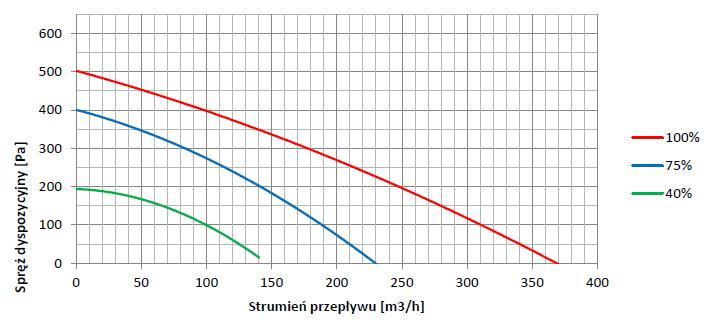 http://www.frapol.com.pl/uploads/images/wykres_wydajnosci_centrali_onyx_sky_250_09.07.13.jpg