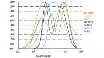 Filtracja powietrza – zmiana podejścia, nowy standard